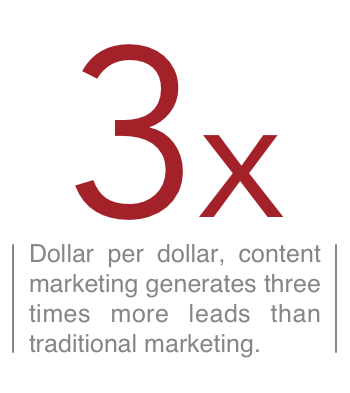Dollar per dollar, content marketing generates three times more leads than traditional marketing.