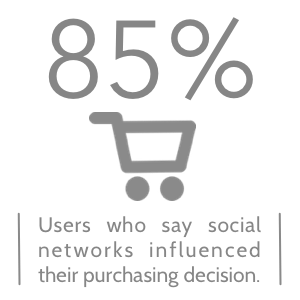 85% of users say social networks influenced their purchasing decision