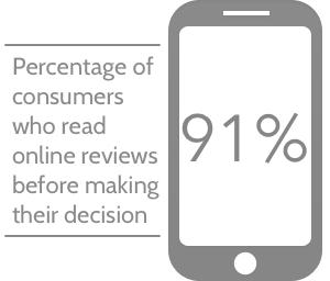 91% of consumers read online reviews before making their decision.